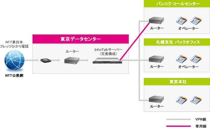 IP-PBXシステム構成