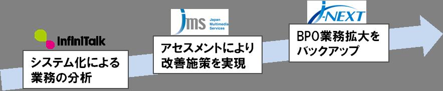 JMSグループによる相乗効果