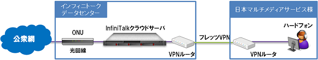 PBXシステム構成